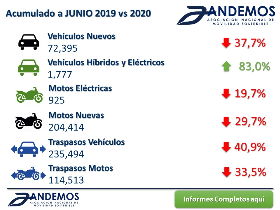 Registros 2019 vs 2020 Junio